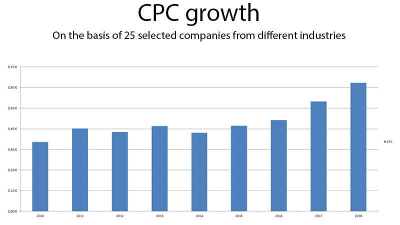 Incremento CPC Finance