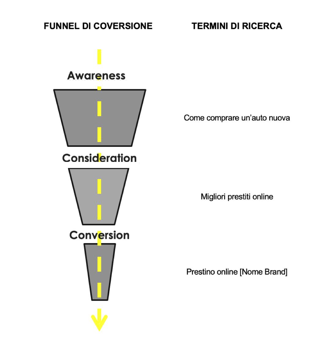 Conversion funnel finance