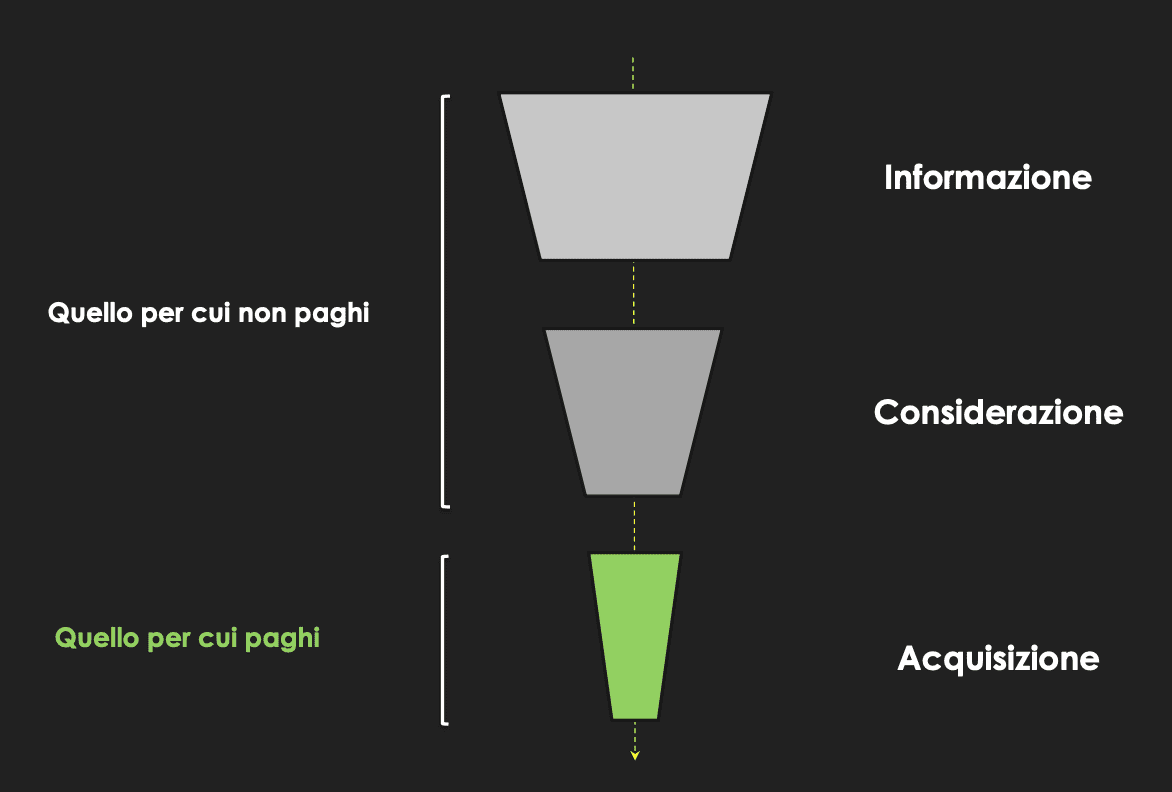 performance marketing funnel private network