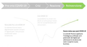 Impatto COVID lungo termine