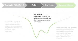 Impatto COVID 19 Finanza